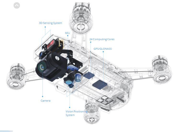DJI Spark 3D Sensing System - 737 x 552